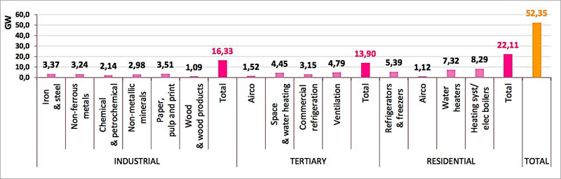 Figura 2. Total DR potential in Europe (Vanderveken, 2014).