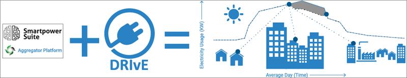 Figura 4. DRIvE flexibilidad en la red de distribución.