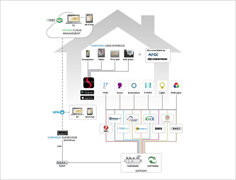 Esquema de una casa donde se ha implementado las soluciones de Nextwaorks.