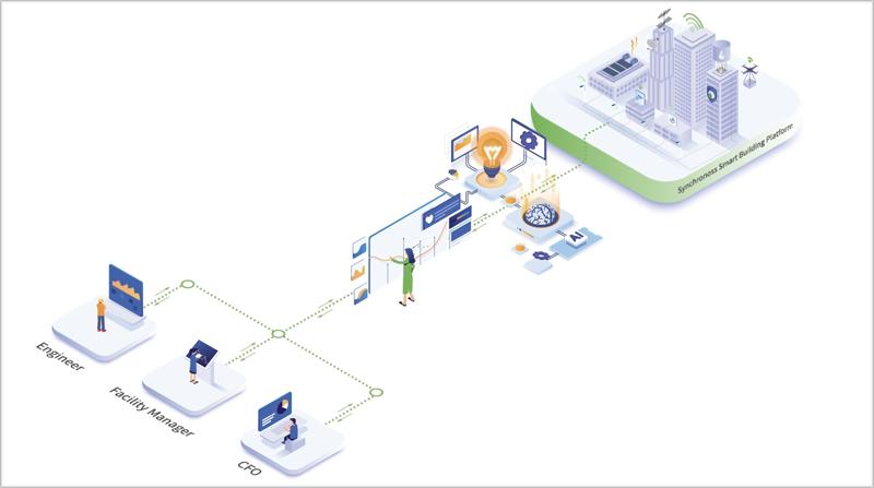 Una infografía de cómo funciona la plataforma Smart Building de Synchronoss.