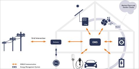 El estándar EEBUS abierto permitirá administrar toda la energía de los edificios conectados