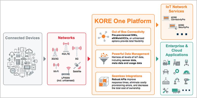 Esquema del funcionamiento de la plataforma Kore One.