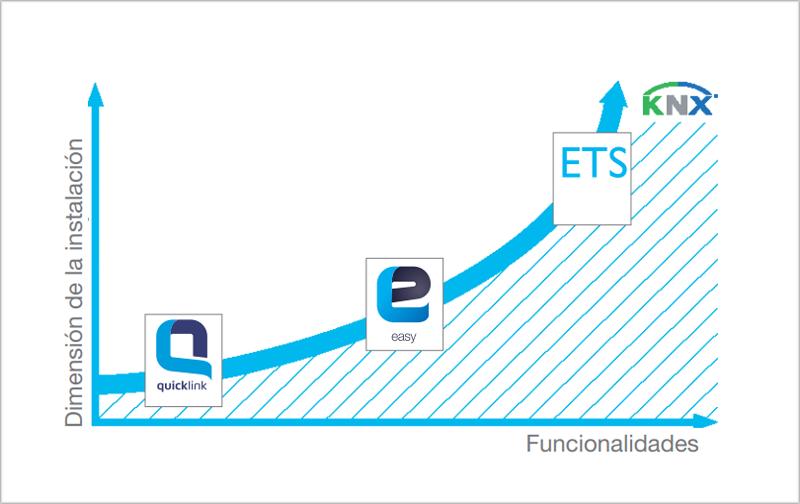 Diagrama del los tipos de instalación.