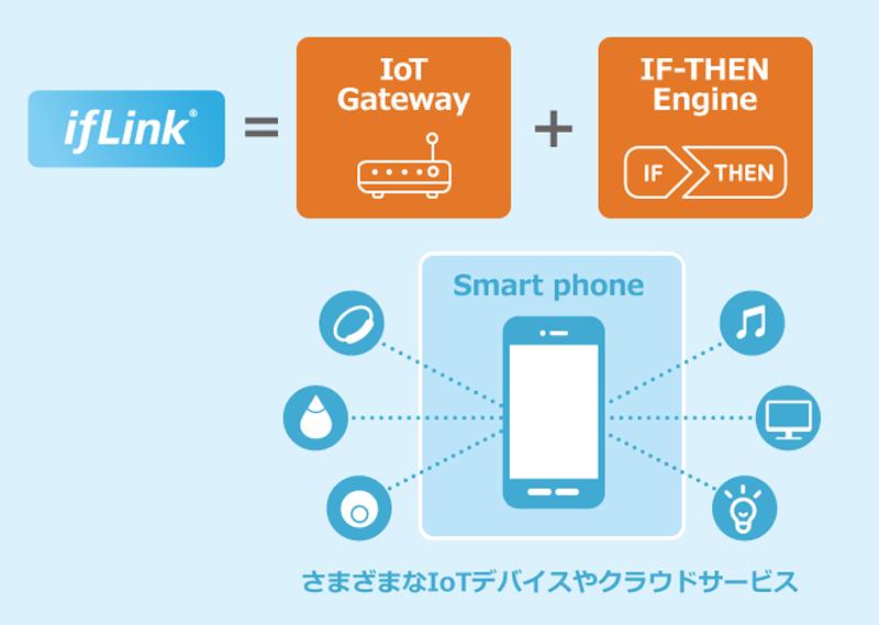 Gráfico de un móvil con iconos de dispositivos inteligentes alrededor.
