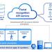 El mercado japonés dispone de una API de reconocimiento facial enfocada como un servicio en la nube