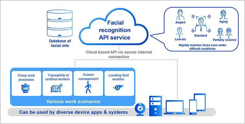 Esquema de cómo funciona la API de reconocimiento facial de Panasonic.
