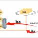 Experimento de demostración para reforzar los puntos débiles de los sistemas BMS ante ataques cibernéticos