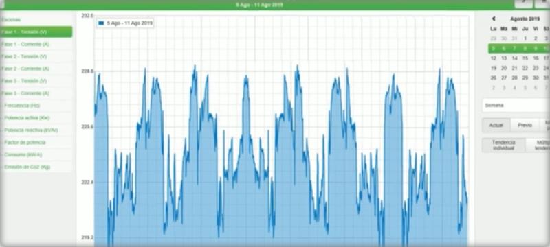 Pantallazo monitorización de la energía.