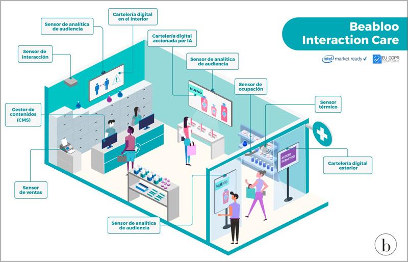 Solución Interaction Care de Beabloo.