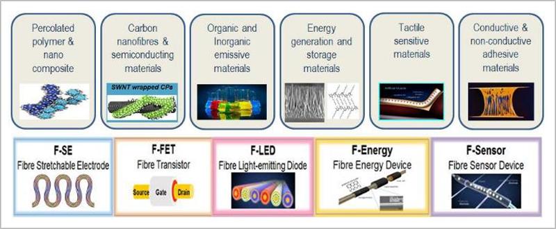 Materiales y tecnología.