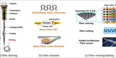 Proyecto 1D-Neon, materiales inteligentes basados en fibra para la evolución de los edificios conectados