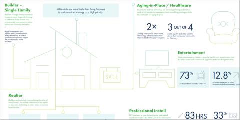 El informe de la Alianza Z-Wave destaca el valor añadido que los dispositivos inteligentes ofrecen a las viviendas