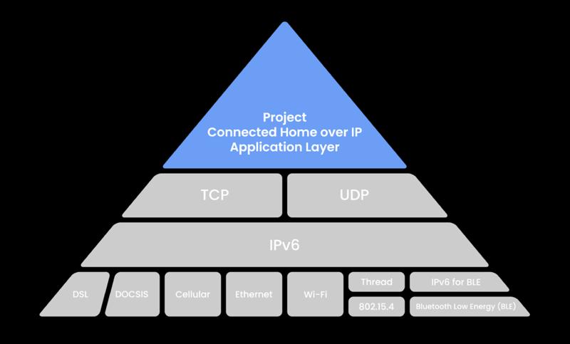 Estructura del protocolo IP de código abierto de Alianza Zigbee.