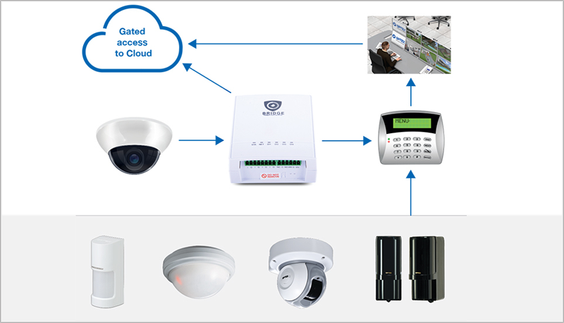 Solución de monitorización visual de alarmas de Optex.