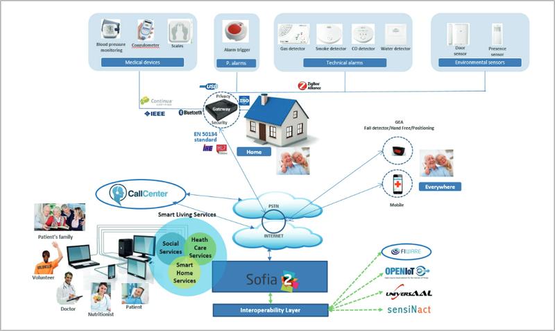 Esquema del ecosistema IoT del proyecto Activage.