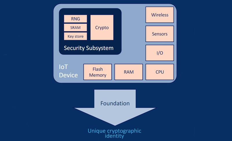 Identidad criptográfica única.