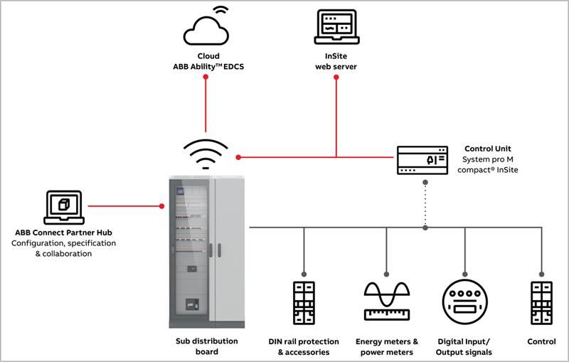 ABB unidad de control y tablero de distribución.