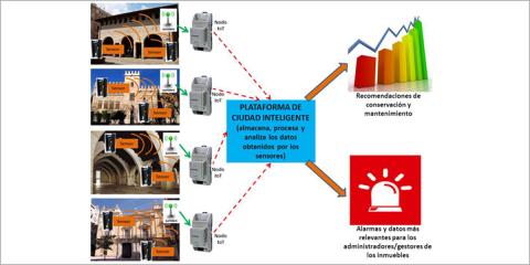 Mantenimiento predictivo de las estructuras de madera gracias al sensor desarrollado por el proyecto SISPATINT