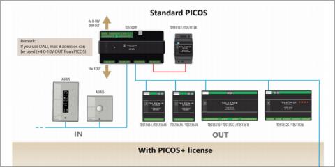 La licencia Picos+ de Teletask facilita la ampliación de las instalaciones domóticas