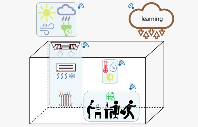 Algoritmo de termostato inteligente de MIT.