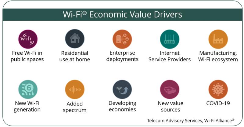 Factores crecimiento de wifi.