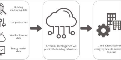 Análisis del comportamiento energético de los edificios a través de la utilización de la inteligencia artificial, el gemelo digital y el BMS