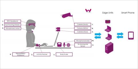Puestos de trabajo inteligentes para promover el bienestar y la salud de los trabajadores a través del proyecto WorkingAge