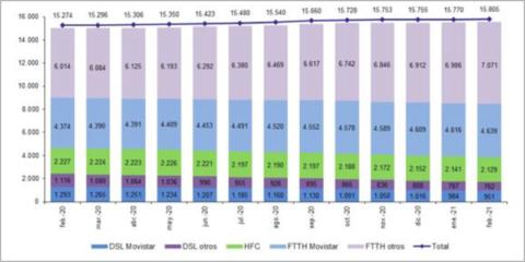 Las líneas de fibra óptica hasta el hogar alcanzaron los 11,7 millones en febrero, según la CNMC