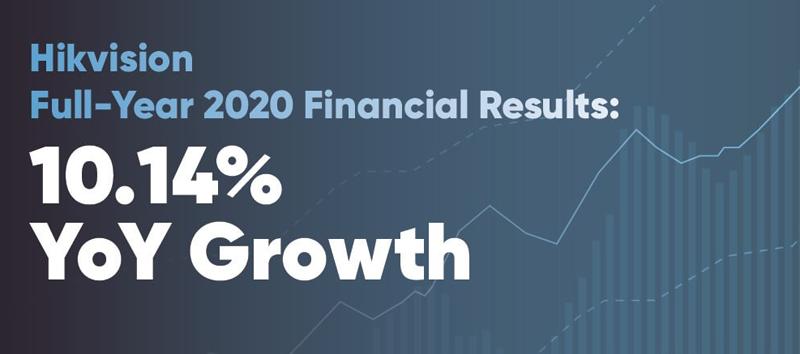 Informe financiero 2020 Hikvision.