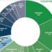 HMS Networks prevé en un estudio el aumento del mercado de las redes industriales en 2021