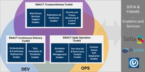 El proyecto europeo ENACT desarrolla soluciones basadas en DevOps para potenciar los sistemas IoT