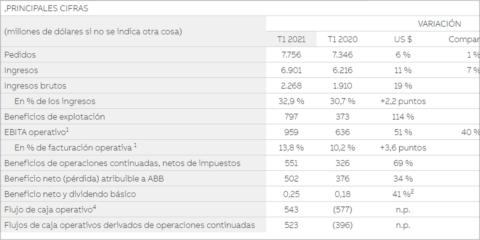 ABB presenta los resultados financieros del primer trimestre de 2021
