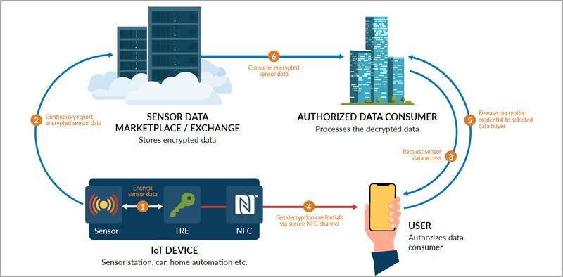 NFC protección datos.