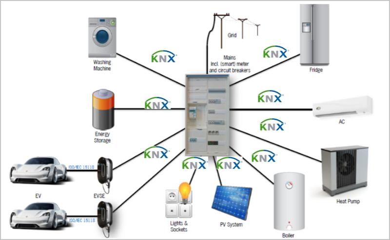 Sistema recarga vehículo eléctrico KNX.