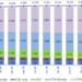 Las conexiones de fibra óptica hasta el hogar superaron los 12 millones de líneas en mayo, según la CNMC