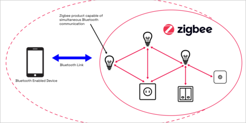 La CSA trabaja en el desarrollo de una función de conectividad que combina Zigbee y bluetooth