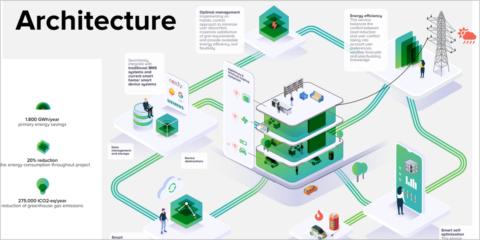 El proyecto SATO aplicará tecnologías de IA, visualización 3D y APIs para mejorar la eficiencia energética de los edificios inteligentes
