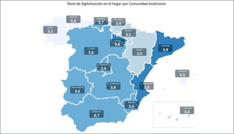 Nivel de digitalización de las viviendas.