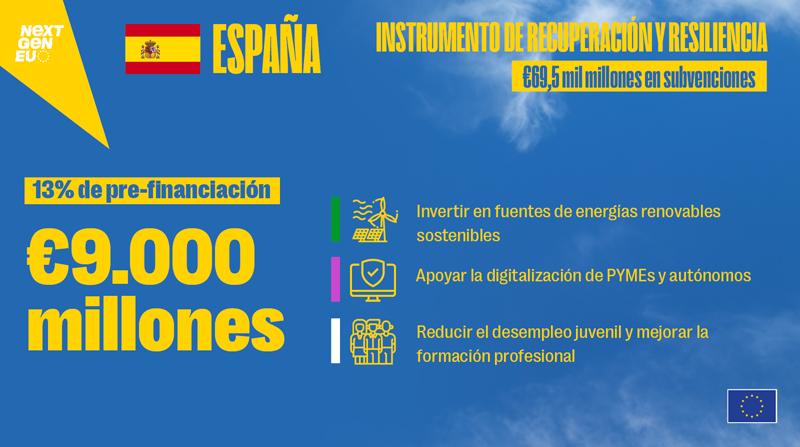 Prefinanciación fondos europeos Plan de Recuperación de España.