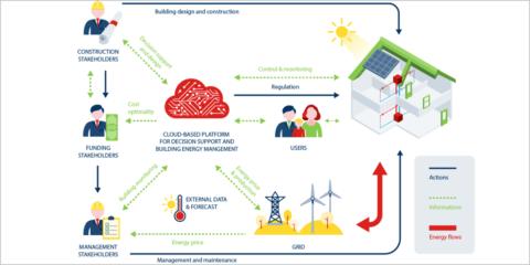 Sistema BEMS, la solución del proyecto europeo Heart para obtener un mayor ahorro energético en los edificios existentes