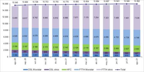Las líneas de fibra óptica hasta el hogar registraron un aumento de 1,3 millones en agosto de 2021
